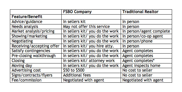 Traditional real estate vs FSBO company
