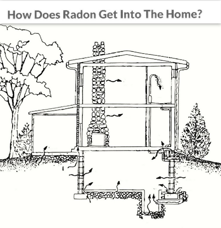 Radon gas image